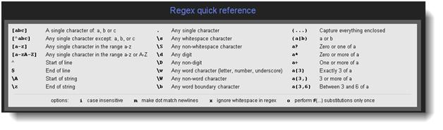 Introduction to Regular Expressions (RegEx) – SurveyToGo